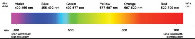 espectro-luz-blanca